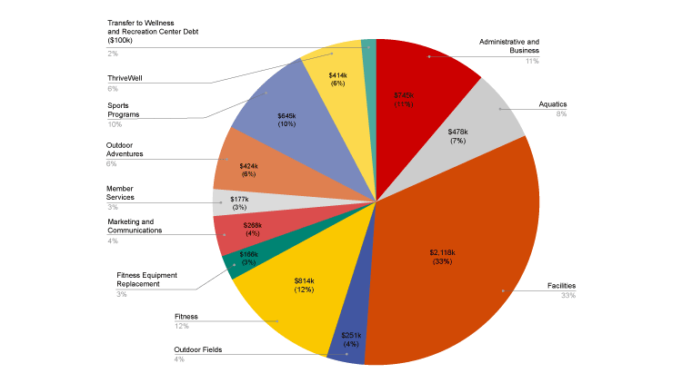 Expenses by area with link to PDF.