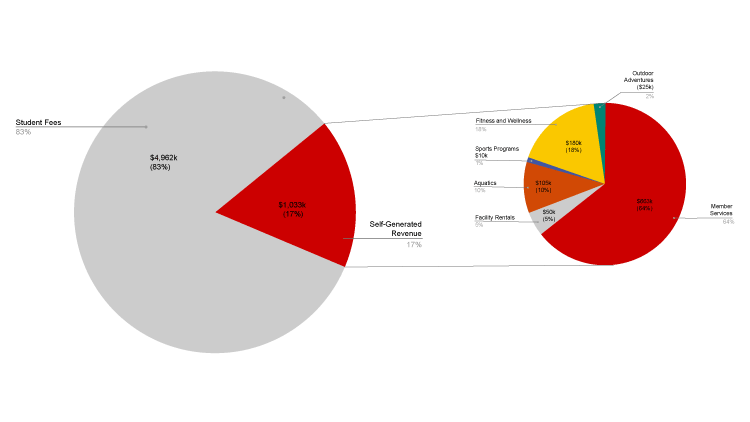 Revenues by area with link to PDF.